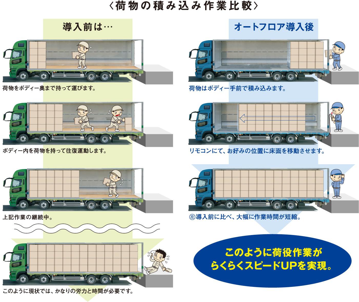 荷物の積み込み作業比較